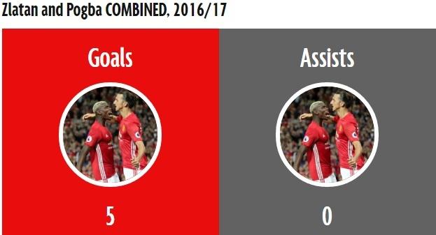 Ibra va Pogba ket hop cung chao thua tien ve Stoke City hinh anh 1