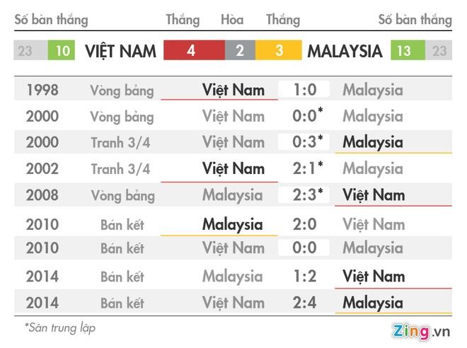 Thu quan Malaysia tuyen chien tuyen Viet Nam hinh anh 2