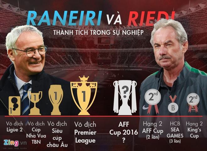 Bao Indo vi Alfred Riedl nhu Claudio Ranieri anh 1