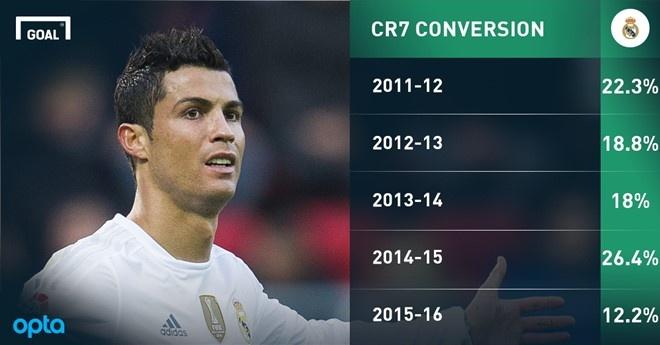 Ronaldo,  choi bong thong minh de khac biet anh 3