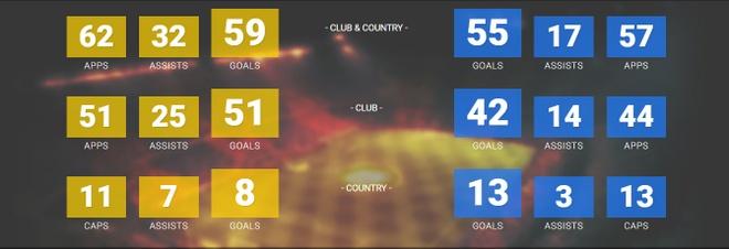 Tuoi 35, Ibra khien Ronaldo chao thua ve so ban thang hinh anh 3