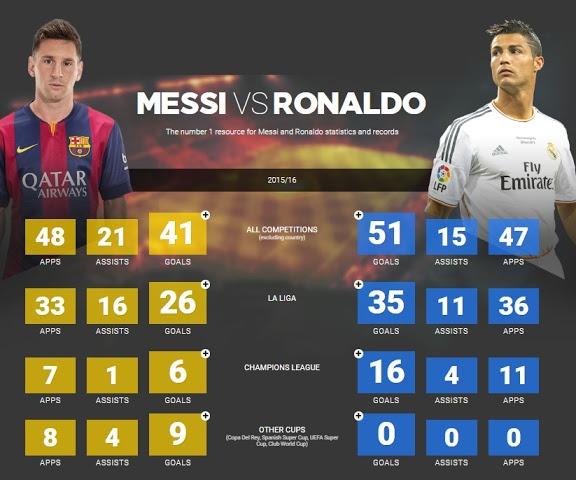 Ronaldo thanh tai nho kho luyen,  Messi la thien tai tu nhien anh 1