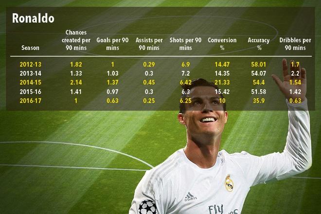 Ronaldo giua ranh gioi so 1 va so 0 anh 3