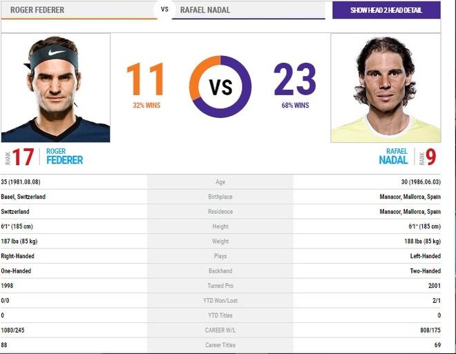 Federer vs Nadal: Nu cuoi va nuoc mat Melbourne   hinh anh 3