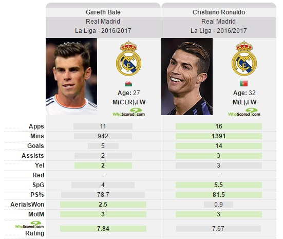 Chuoi 100 ngay buon cua Real gan ket thuc voi Bale hinh anh 2