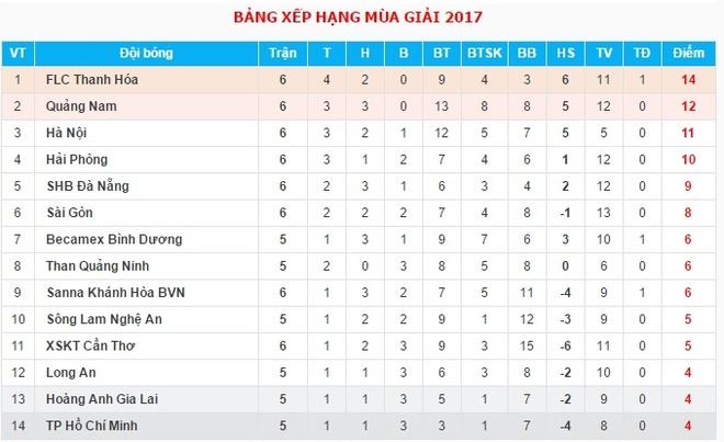 Sai Gon FC thua 2-4 truoc doi bet bang Can Tho hinh anh 3