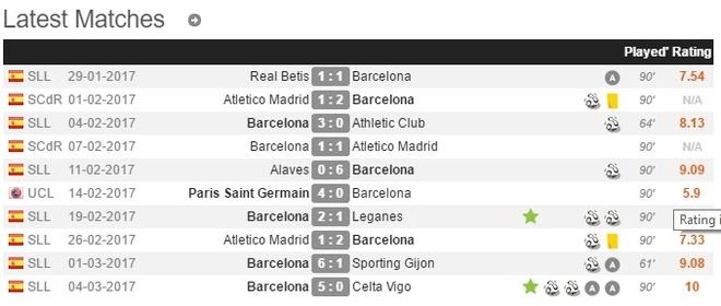 Messi nhac sep Barcelona bang hanh dong ky la hinh anh 3
