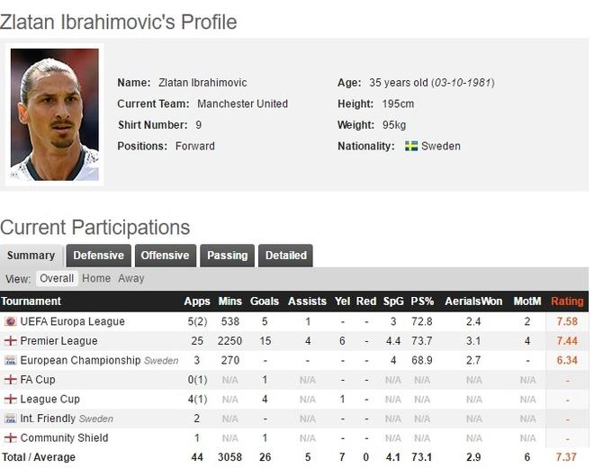Ibrahimovic bi cam 3 tran: Hoa day, nhung phuc day hinh anh 4