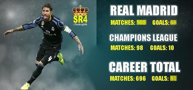 Sergio Ramos, hau ve ky la voi cai dau tien tri hinh anh 2