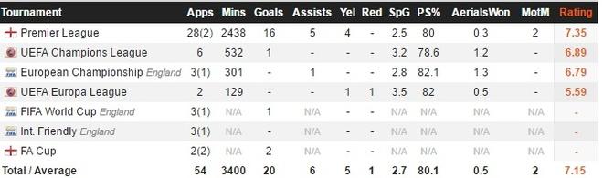 O tuoi 21, Dele Alli xuat sac hon ca Cristiano Ronaldo hinh anh 3