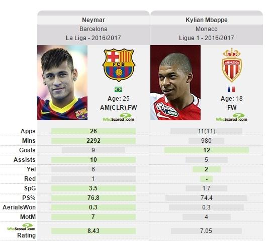 Barca chon than dong nuoc Phap thay Neymar hinh anh 2