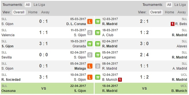 Ve lai La Liga, Real Madrid mat tron hang cong hinh anh 3