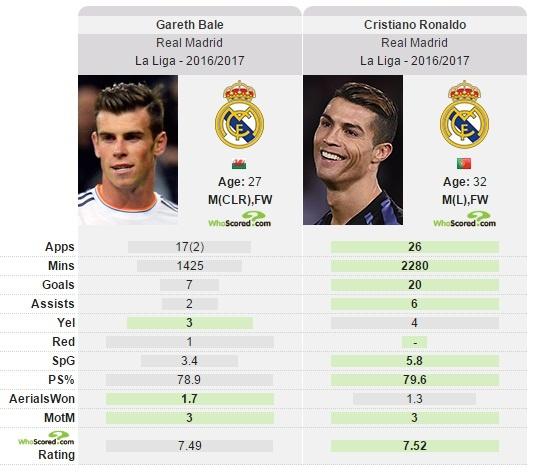 Chong Ronaldo, Gareth Bale nhan cai ket dang hinh anh 2