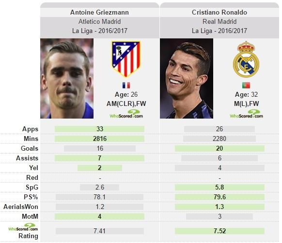 Quen Ronaldo va Messi di,  gio la thoi cua Griezmann anh 2