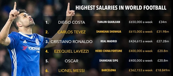 Ronaldo sap chao thua muc luong cua Diego Costa hinh anh