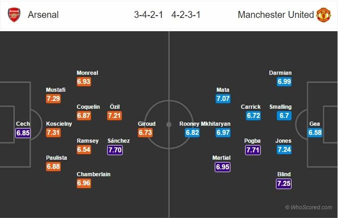 Arsenal vs MU anh 3