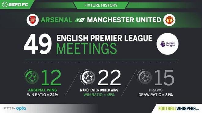Arsenal vs MU anh 2