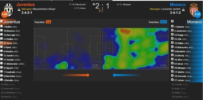 Voi Dani Alves, Juventus tim thay 'Messi 0 dong' hinh anh 4