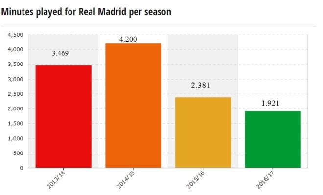 Gareth Bale chan thuong lien mien van co gia 120 trieu euro hinh anh 1