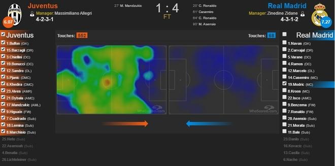 Xin loi Ronaldo, so dien la cua Modric hinh anh 1