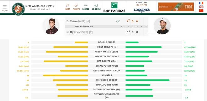 Djokovic thua trang truoc Dominic Thiem o Roland Garros 2017 hinh anh 3