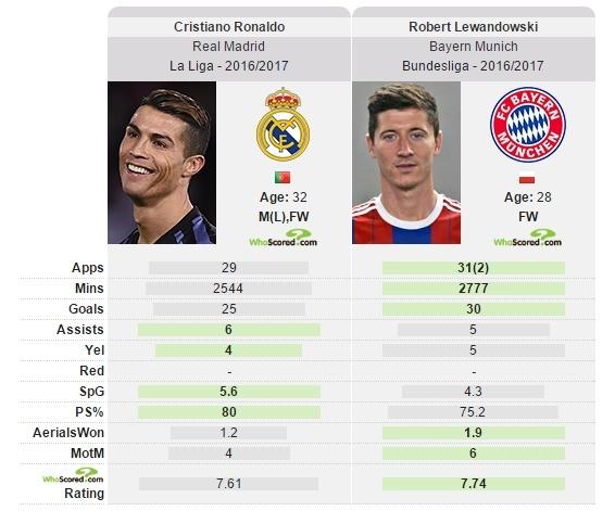 Ronaldo va Lewandowski doi cho vao he 2017? hinh anh 3