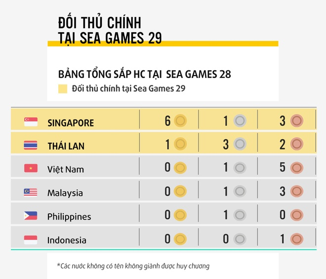 Bong ban nuoi mong lay vang tai SEA Games 29 hinh anh 3