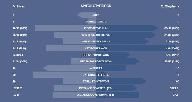 Vo dich US Open 2017, Sloane Stephens khep lai chuyen co tich co hau hinh anh 3