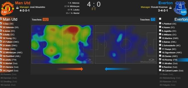 Chi Everton thua, chu Rooney khong he that bai truoc MU hinh anh 4