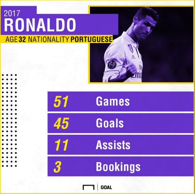 Cuoc dua Qua bong vang giua Ronaldo va Messi, thai cuc doi chieu? hinh anh 2