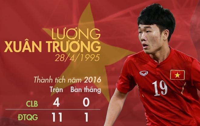 Xuan Truong vao top nhung cau thu noi bat Dong Nam A hinh anh
