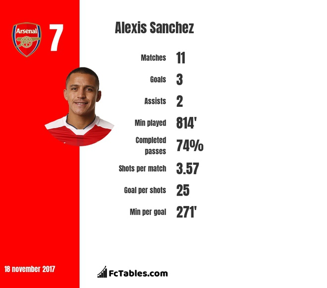 Sanchez ruc sang derby Bac London: Khi tinh yeu van luon hien huu hinh anh 2