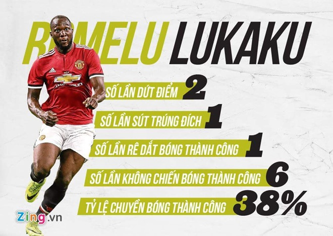 Lukaku dang tu loai minh khoi Manchester United hinh anh 3