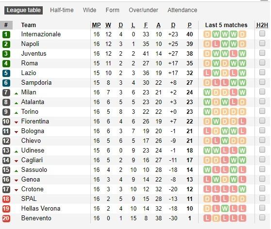 Bi trong tai o ep, Lazio doi bo giai Serie A hinh anh 2