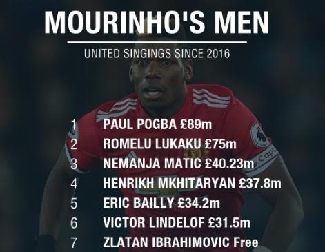 Mourinho mua gioi, nhung khong day gioi nhu Guardiola hinh anh 1