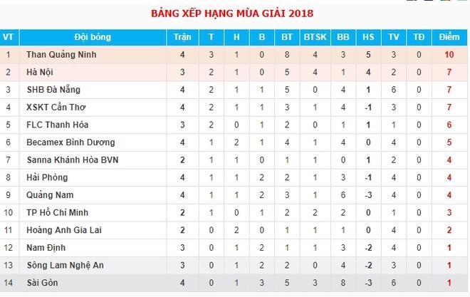 Sau 3 tran, Quang Hai van mo nhat o V.League 2018 hinh anh 3