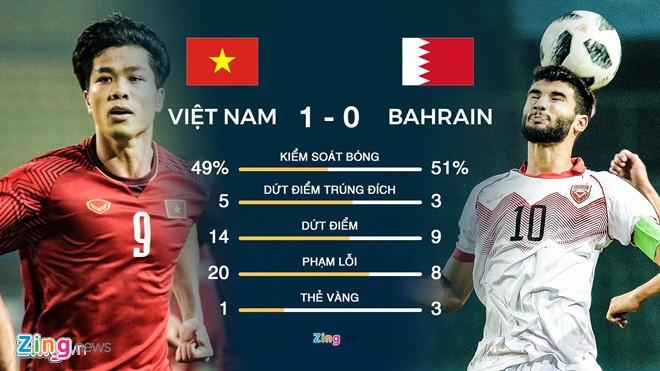 Bao Bahrain khang dinh ban thang doi nha khong viet vi anh 2