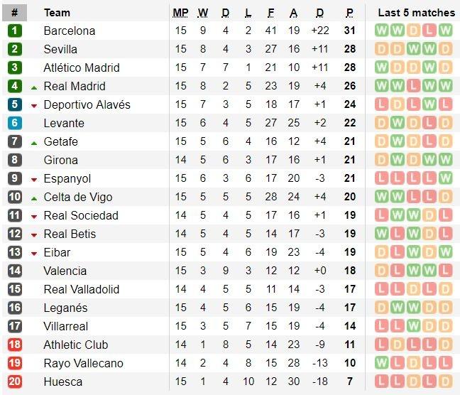 Thang toi thieu doi bet bang, Real tro lai top 4 La Liga hinh anh 3