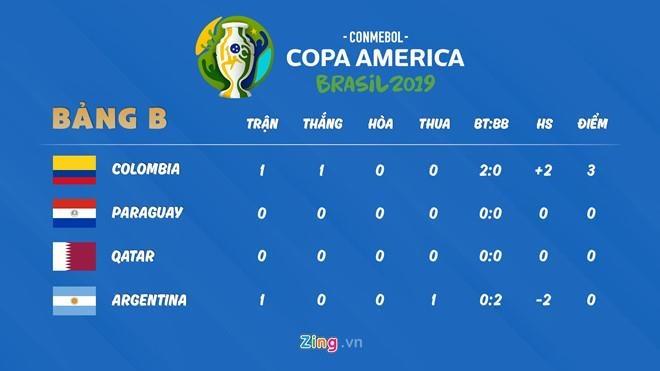 Tuyen Argentina lo lang cho vi tri thu mon o Copa America hinh anh 2