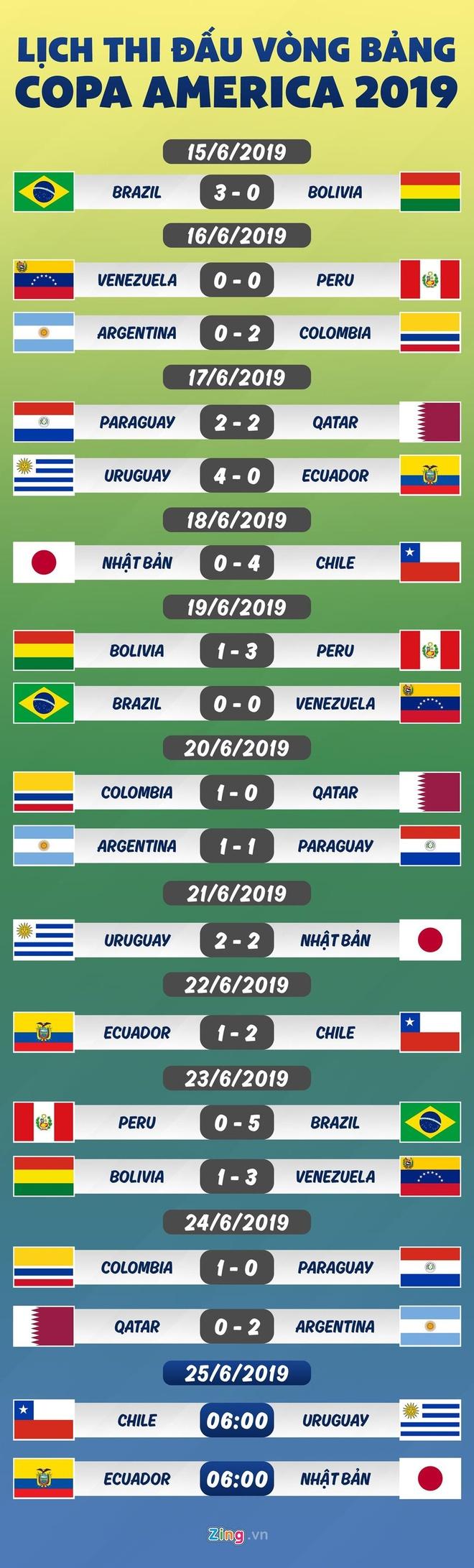 Tan binh Real sang cua da tran quyet dinh o Copa America 2019 hinh anh 2