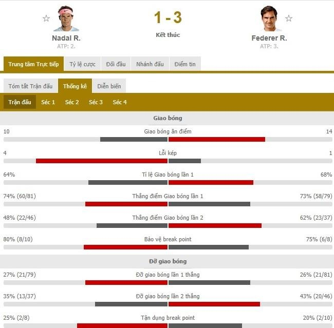 Ha Nadal, Federer chinh phuc su tan bao cua thoi gian hinh anh 4