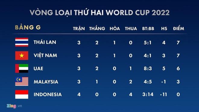 'Chang sao neu Thai Lan thang UAE, Malaysia nhung thua Viet Nam' hinh anh 2