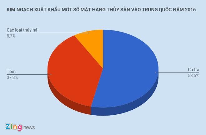 'Nguoi Trung Quoc chi tien manh an het ca tom ngon' hinh anh 3