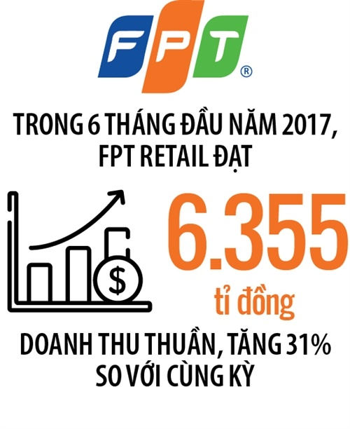 Dragon Capital mua ca The Gioi Di Dong lan FPT Retail hinh anh 2
