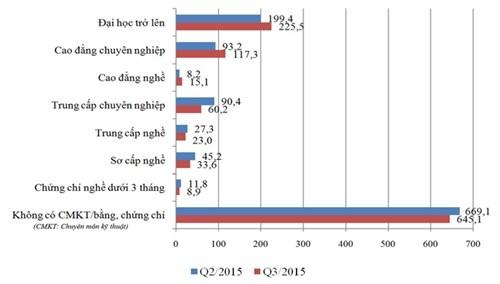 Vi sao bang cap cao kho tim viec? hinh anh 2 Biểu đồ số người thất nghiệp trong độ tuổi lao động theo trình độ chuyên môn kỹ thuật quý 2 và quý 3/2015. Nguồn: Viện Khoa học Lao động và Xã hội.