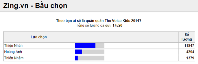 Sao Viet doan Thien Nhan gianh quan quan The Voice Kids hinh anh 4