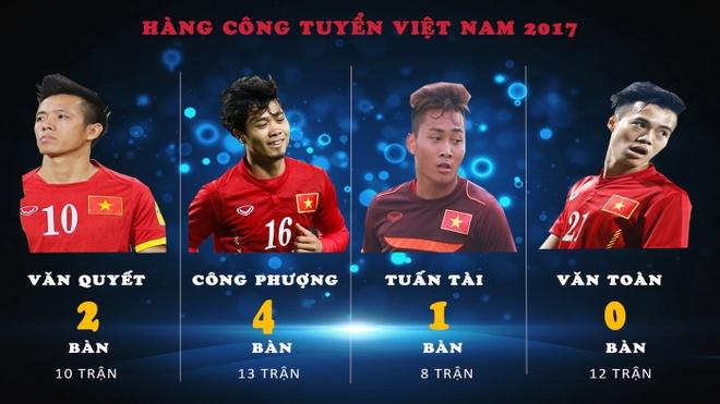 Van Quyet, Cong Phuong sa sut, ai ghi ban cho HLV Huu Thang? hinh anh 2