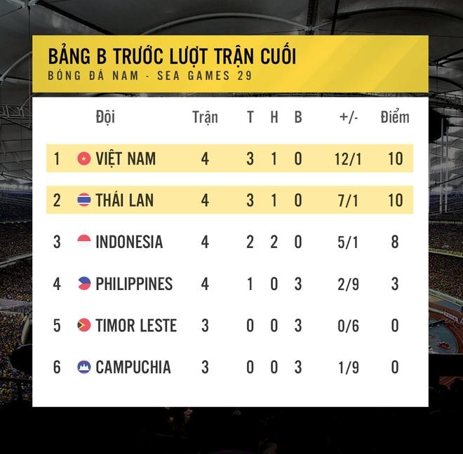 Huu Thang tung vo hieu hoa HLV U22 Thai Lan trong tran cau lich su hinh anh 2