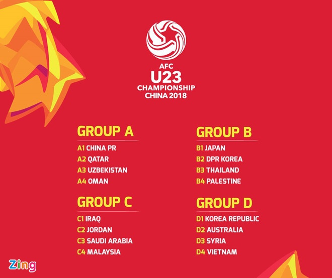 'U23 Viet Nam co 1 diem truoc Han Quoc, Australia la thanh cong' hinh anh 1
