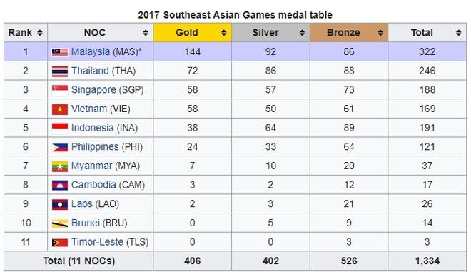 Viet Nam lay lai hang 3 SEA Games nho VDV Thai Lan dinh doping hinh anh 2